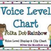 Classroom Voice Level Displays & Clip Chart –Rainbow Polka Dots
