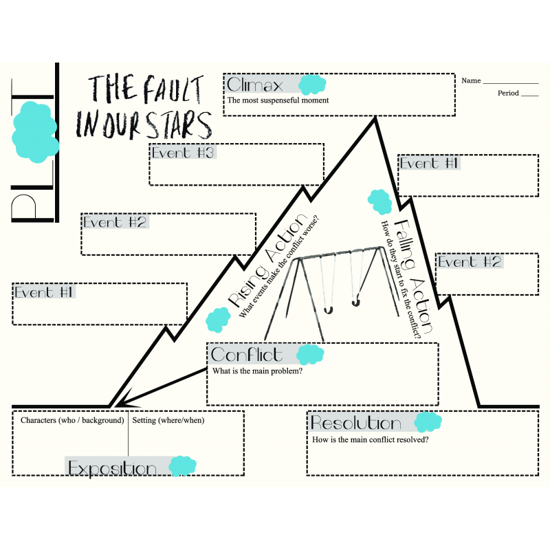 Printables Graphic Organizer For The Topic Faults in our stars plot chart organizer by green fault green