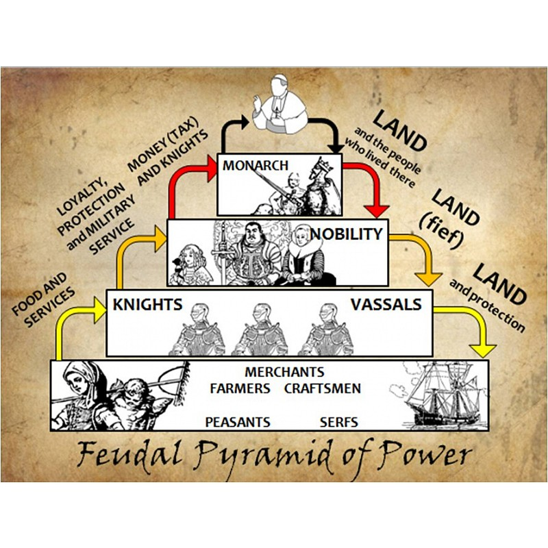 an introduction to the analysis of feudal system in europe Analysis of the feudal system  change in the military system of europe -  but the general introduction of such.